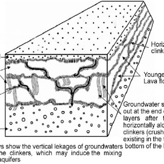Schematic cross section showing hydrogeologic structures