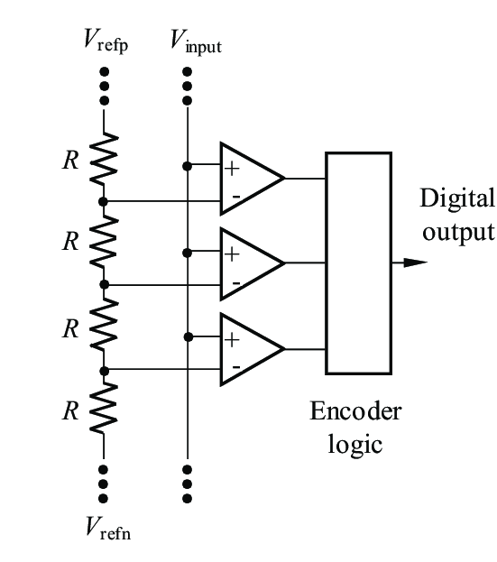 The block diagram of the fully parallel A/D Converter
