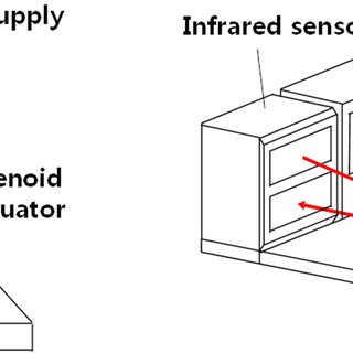 (PDF) Design of a Solenoid Actuator with a Magnetic