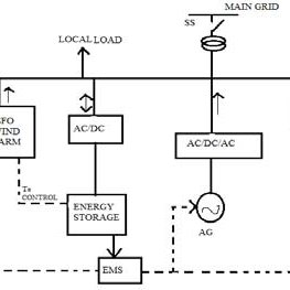 (PDF) Droop Characteristics of Doubly Fed Induction