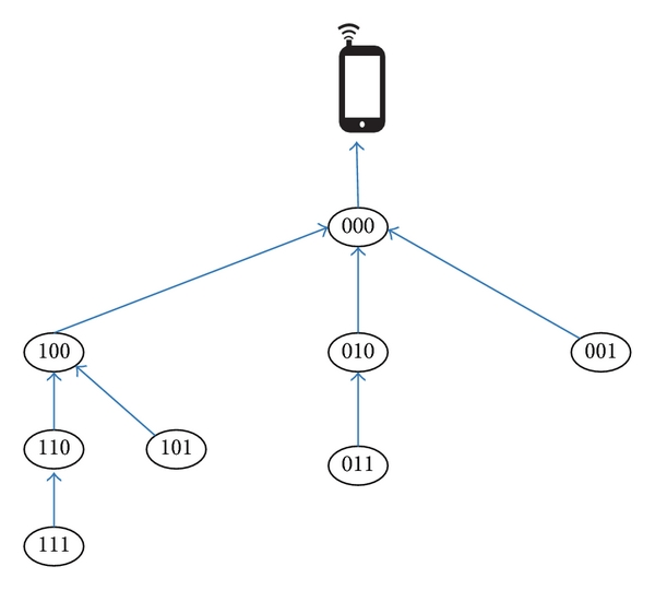 Communication-tree transmission example for a 3-cube