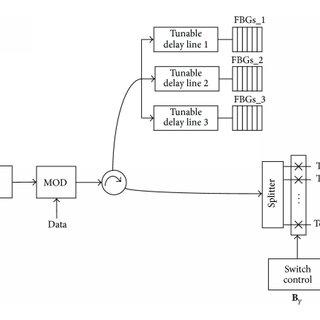 (PDF) BER Analysis Using Beat Probability Method of 3D