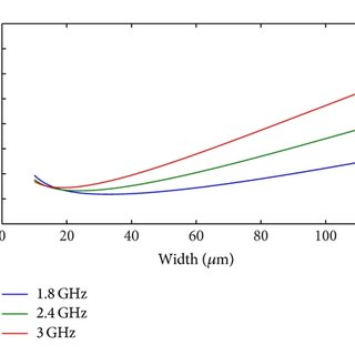 (PDF) The Design of Low Noise Amplifiers in Deep Submicron