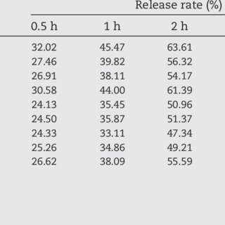 (PDF) Generic sustained release tablets of trimetazidine