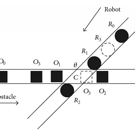 (PDF) Modeling and Analysis of the Obstacle-Avoidance