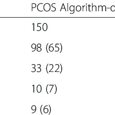Comparison of true polycystic ovary syndrome (PCOS) on
