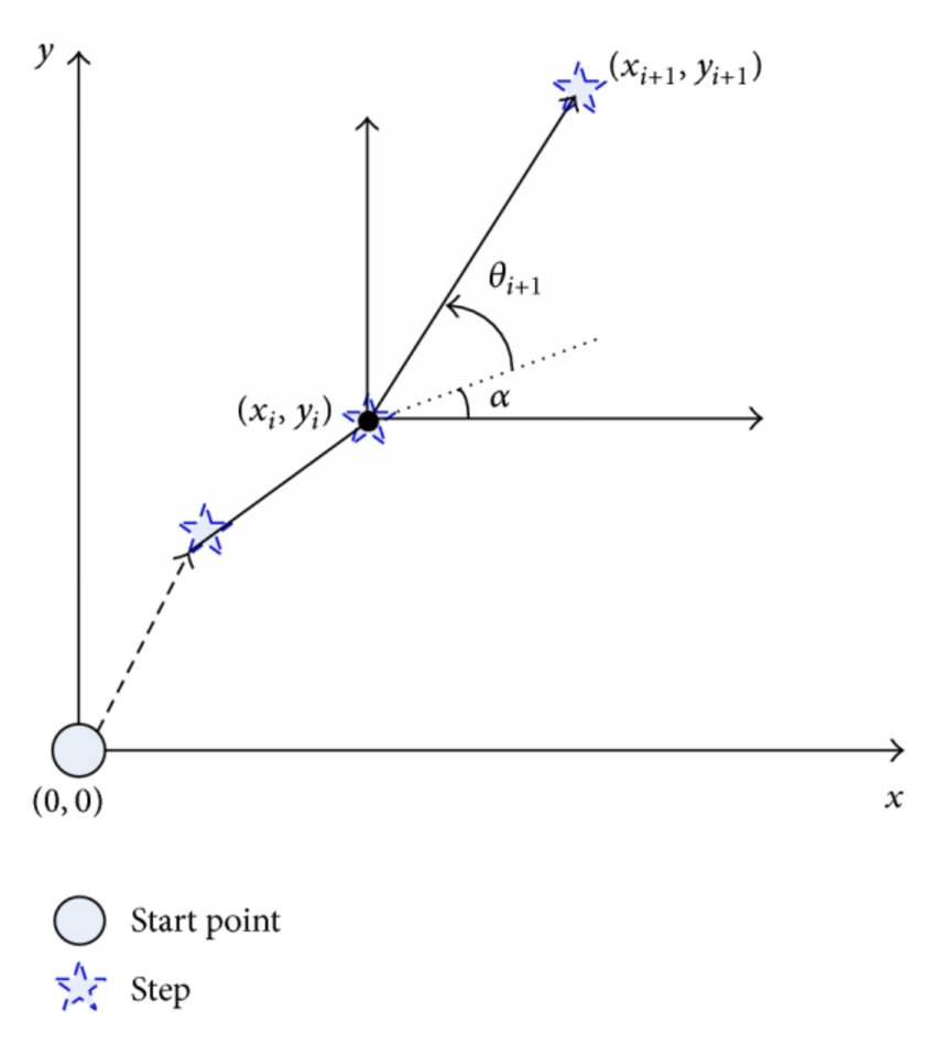 medium resolution of relative coordinate generation using offset and turning