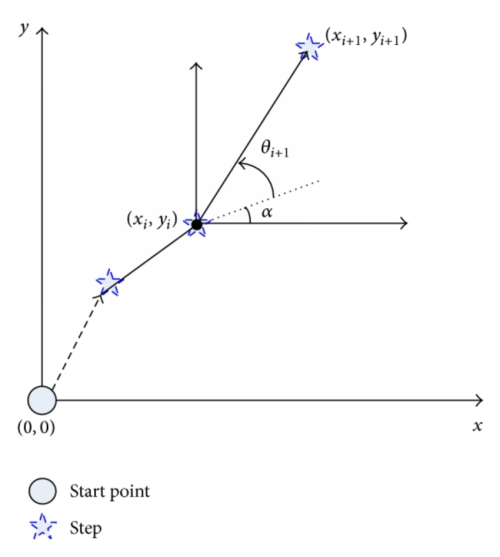 small resolution of relative coordinate generation using offset and turning