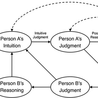 (PDF) Moral Judgment as Information Processing: An