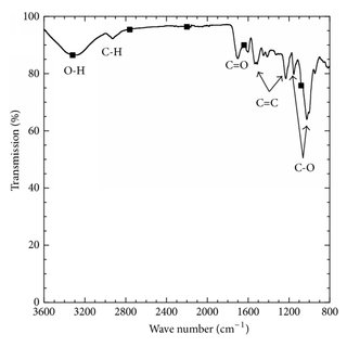(a) Adsorption isotherm of BPA in aqueous solution (1), (b