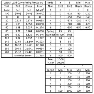 (PDF) An Optimized Elasto-Plastic Subgrade Reaction For