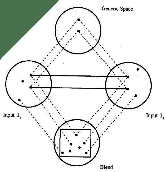 Basic Blending Diagram
