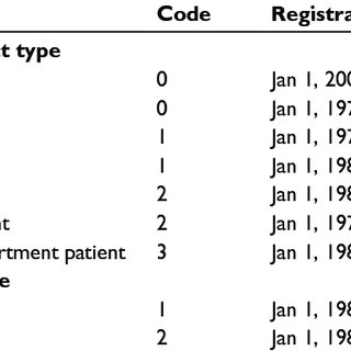 (PDF) The Danish National Patient Registry: a review of