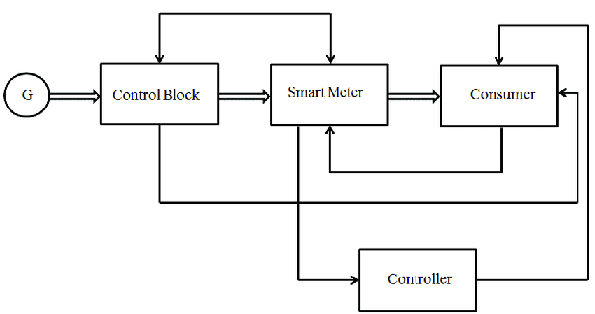 (a) Block diagram of existing smart grid system (b) Block