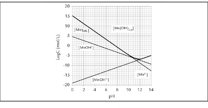 Diagram of manganese species in solution vs. pH; activity