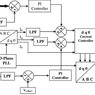 Control scheme block diagram for the proposed D-STATCOM