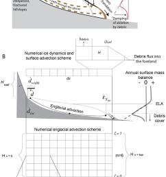 a schematic of the debris glacier system debris deposited on or emerging [ 850 x 1443 Pixel ]