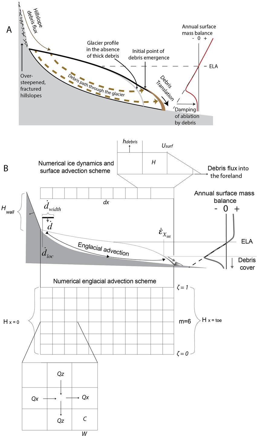 medium resolution of  a schematic of the debris glacier system debris deposited on or emerging