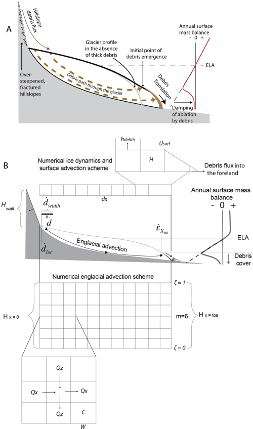 small resolution of  a schematic of the debris glacier system debris deposited on or emerging