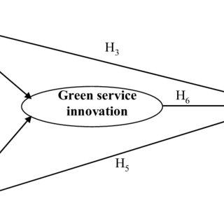 (PDF) Enhancing Green Absorptive Capacity, Green Dynamic