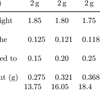 (PDF) Semi-quantitative Analysis on the Content of