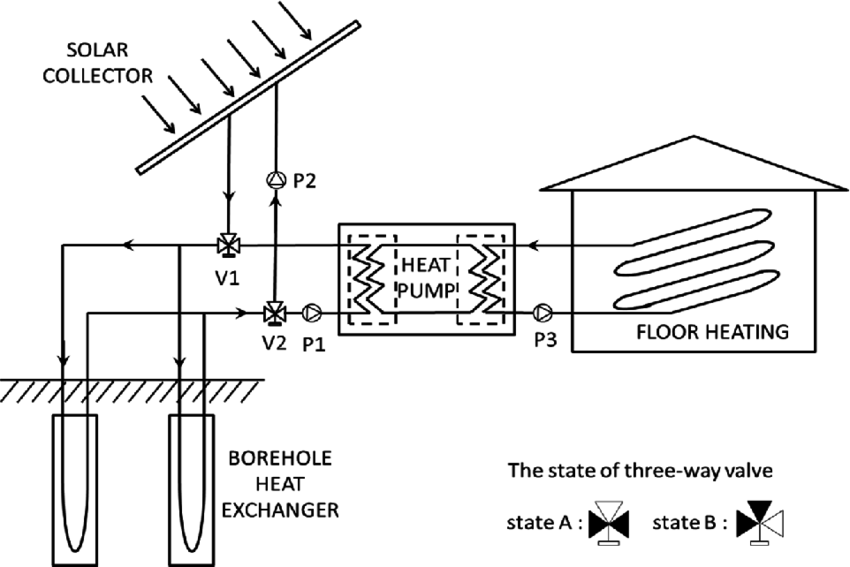 Conceptual diagram of the solar‐assisted ground heat pump