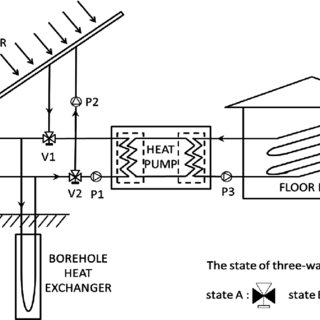 (PDF) Study on the Performance of a Ground Source Heat