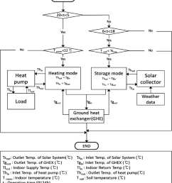 flow chart of the running processes  [ 850 x 966 Pixel ]