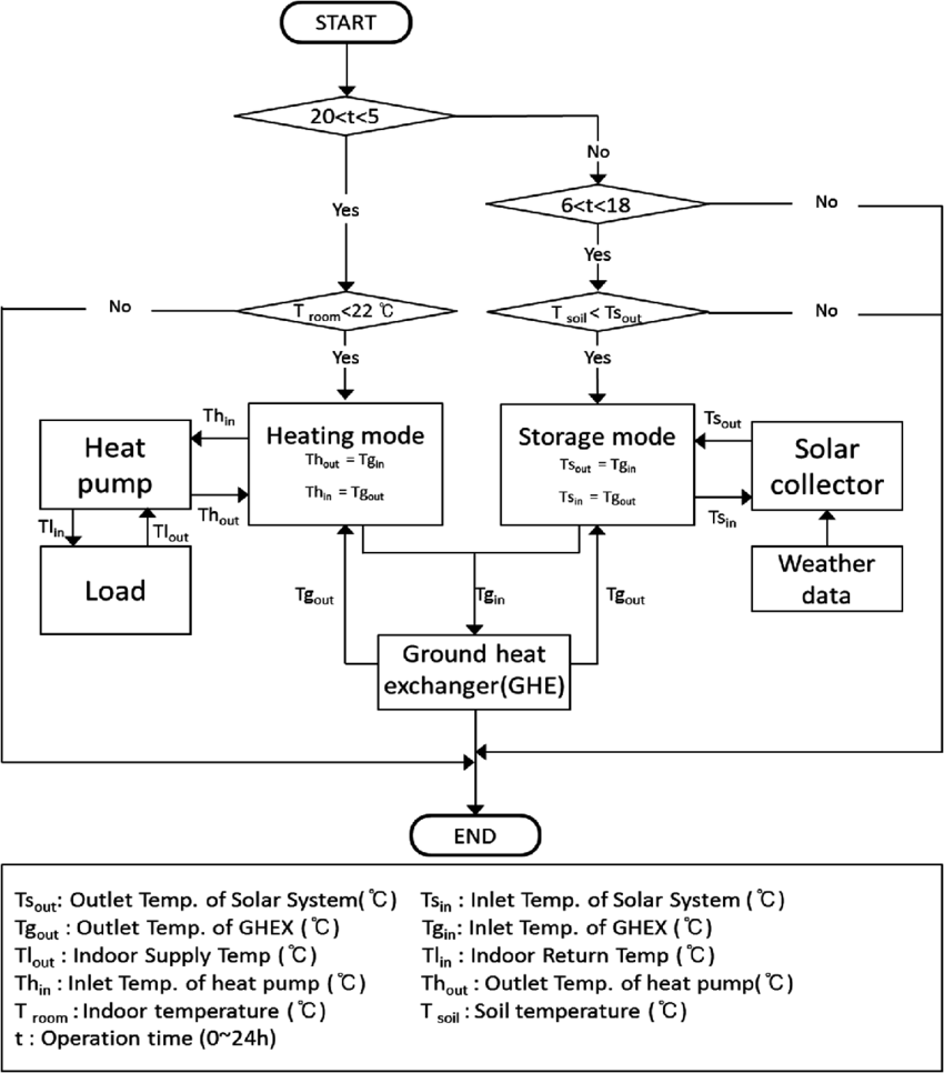 hight resolution of flow chart of the running processes