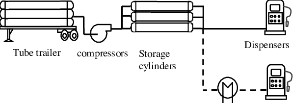 Basic diagram of delivered hydrogen station utilizing by