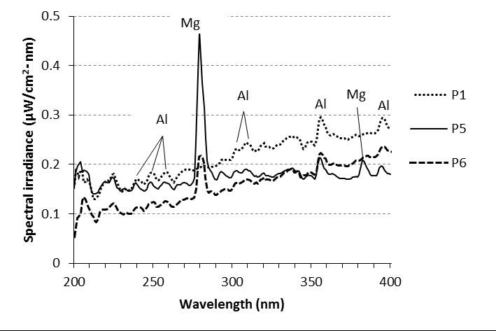 Spectral irradiance for different base metals in melt-run
