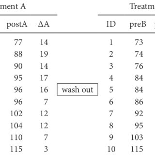 (PDF) T test as a parametric statistic