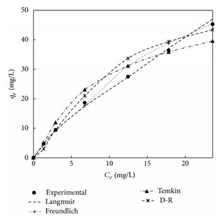 The van't Hoff plot for adsorbent treated with HCl