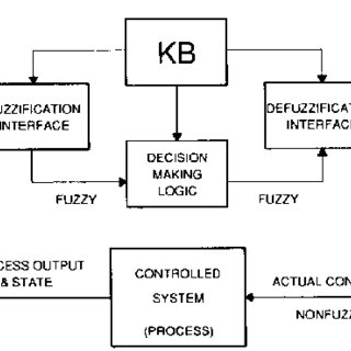 Block diagram for Step response, time response parametric