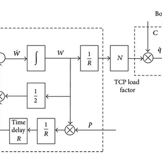 (PDF) Design of the Congestion Control for TCP/AQM Network