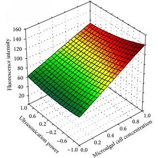3D response surface plots of fluorescence intensity as