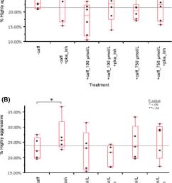 a caffeine reduces mononuclear phagocyte aggressiveness in noncaffeine drinkers at 100 mol l  [ 850 x 1261 Pixel ]