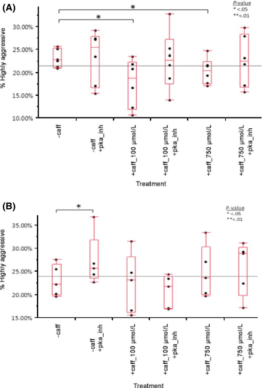 medium resolution of a caffeine reduces mononuclear phagocyte aggressiveness in noncaffeine drinkers at 100 mol l