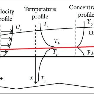 (PDF) Swirl Injection Effects on Hybrid Rocket Motors