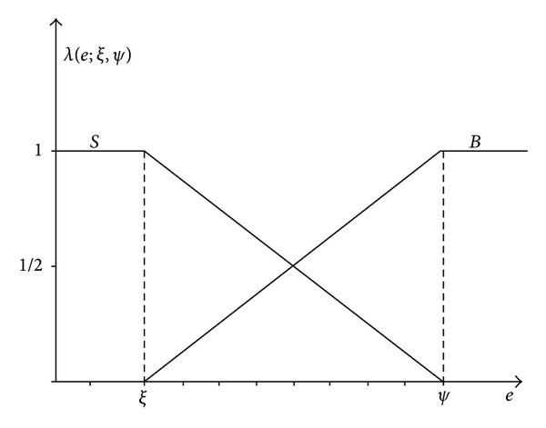 Time dependence of ω...