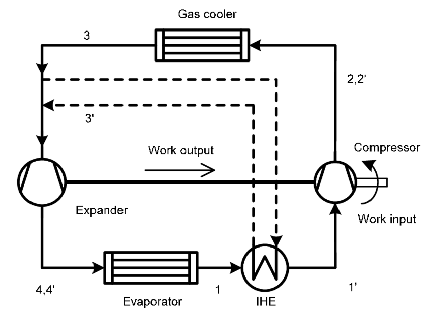 Schematic of the expander refrigeration cycles with and