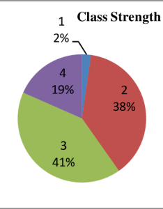 Pie chart of  values class numbers represent the grades normal mild moderate and severe respectively four classes are also rh researchgate