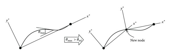 Normalized bending moment diagram of cantilever beam under
