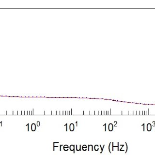 A typical Li-ion test battery AC impedance Bode plots (a