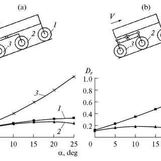Increasing the mobility of Mars rovers by improving the
