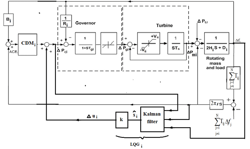 The block diagram of multi-area power system including the