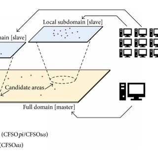 Generalization capabilities of the classic J-A model with