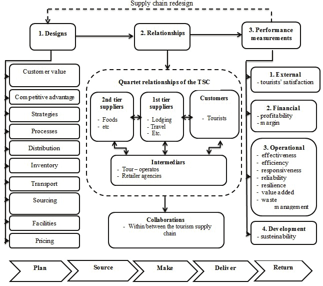Figure no. 2 Theoretical framework for SCM in tourism