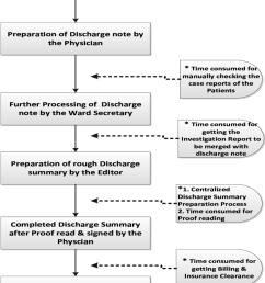 flow chart showing major steps in the patients discharge process [ 850 x 1077 Pixel ]