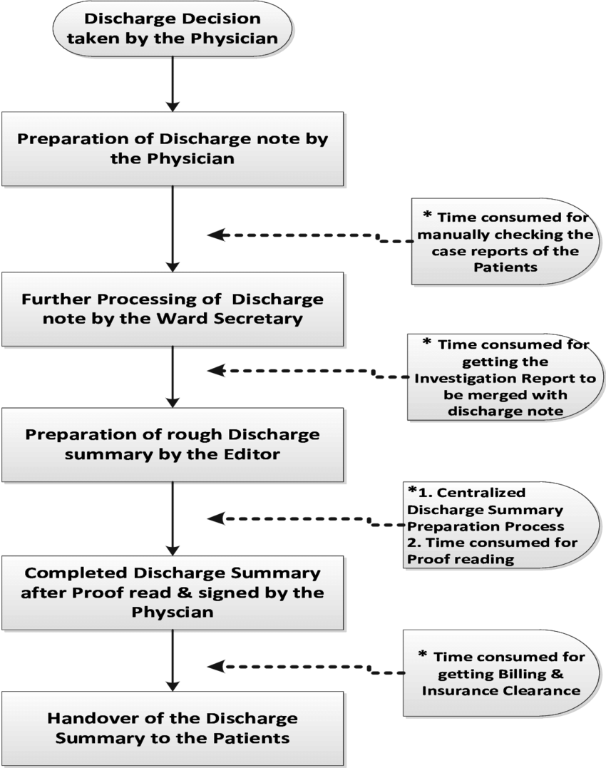 medium resolution of flow chart showing major steps in the patients discharge process